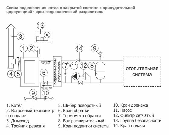 Котлы схема подключения